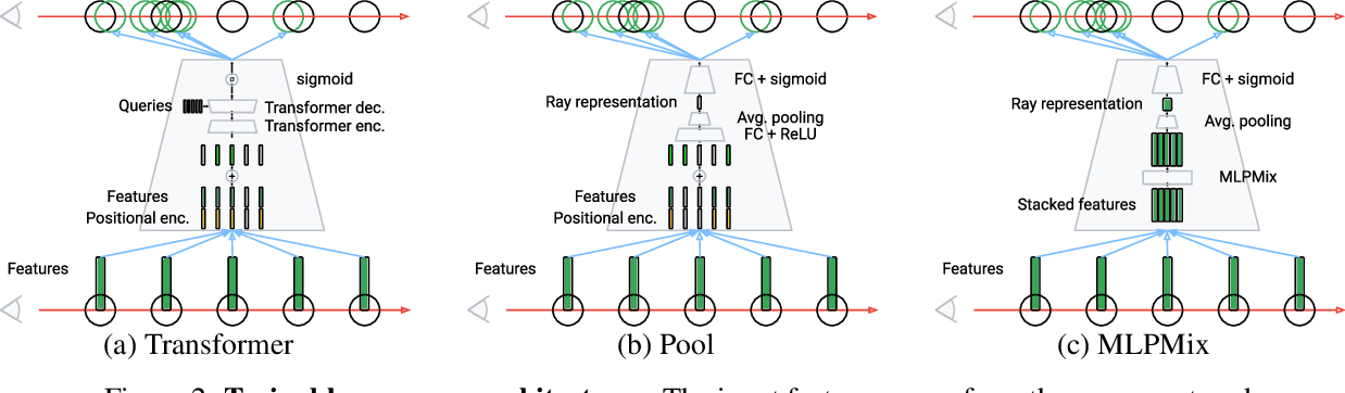 Figure 3 for NeRF in detail: Learning to sample for view synthesis