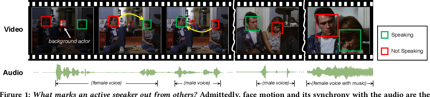 Figure 1 for UniCon: Unified Context Network for Robust Active Speaker Detection