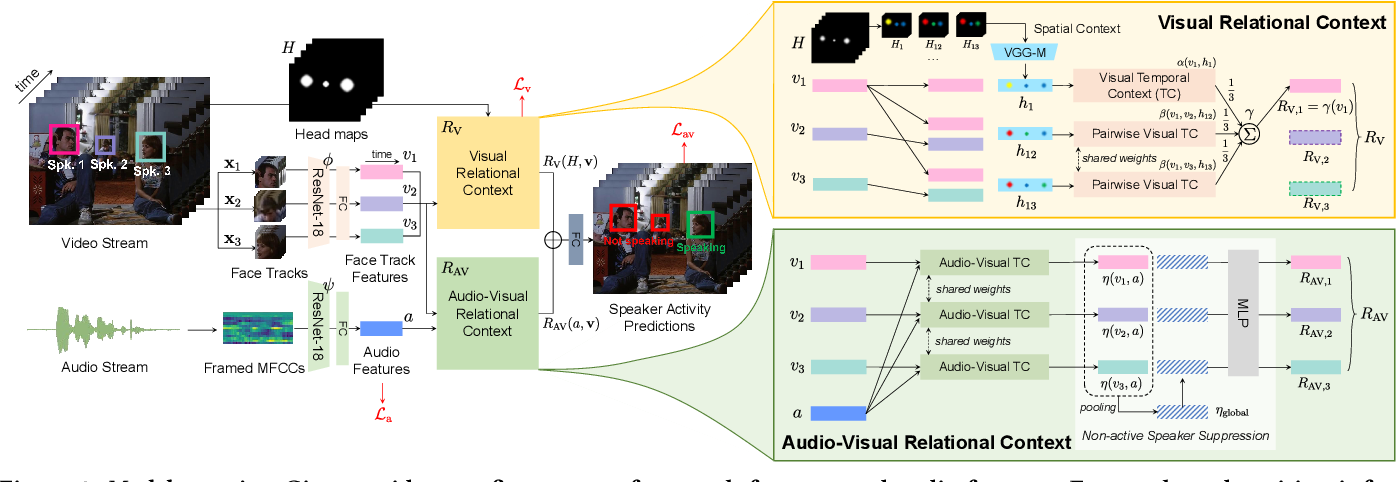 Figure 2 for UniCon: Unified Context Network for Robust Active Speaker Detection