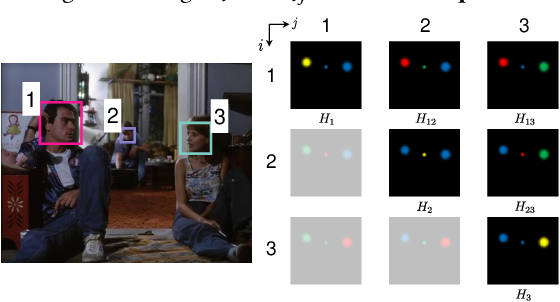 Figure 4 for UniCon: Unified Context Network for Robust Active Speaker Detection