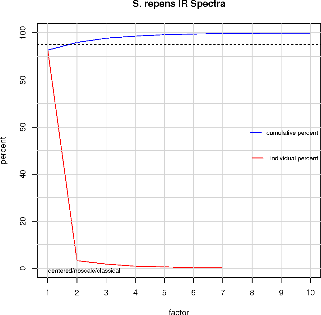 Figure 15 from ChemoSpec : An R Package for Chemometric