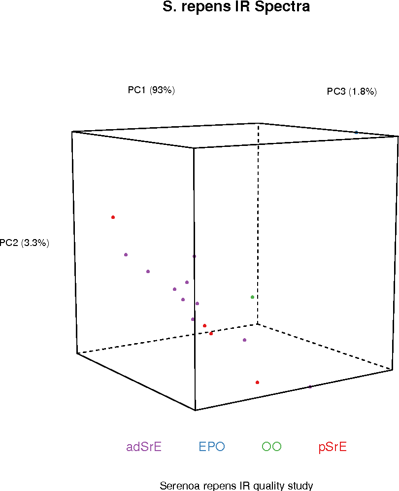 Figure 18 from ChemoSpec : An R Package for Chemometric