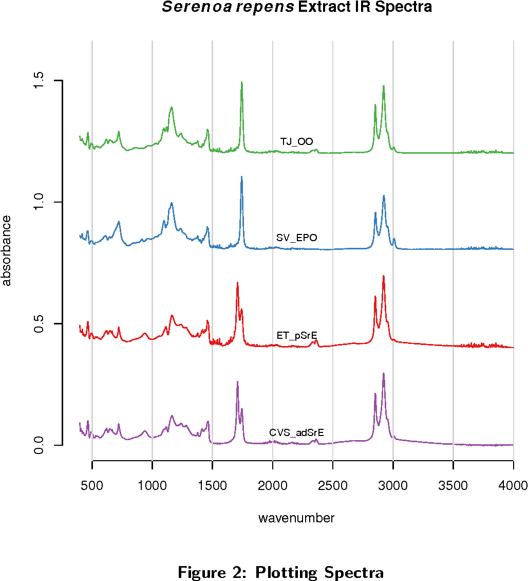 Figure 2 from ChemoSpec : An R Package for Chemometric Analysis of