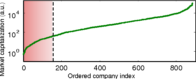 Figure 2 for Supervised classification-based stock prediction and portfolio optimization