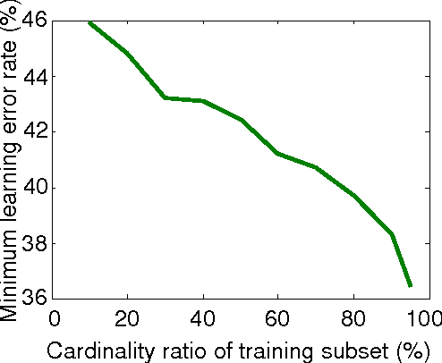 Figure 4 for Supervised classification-based stock prediction and portfolio optimization