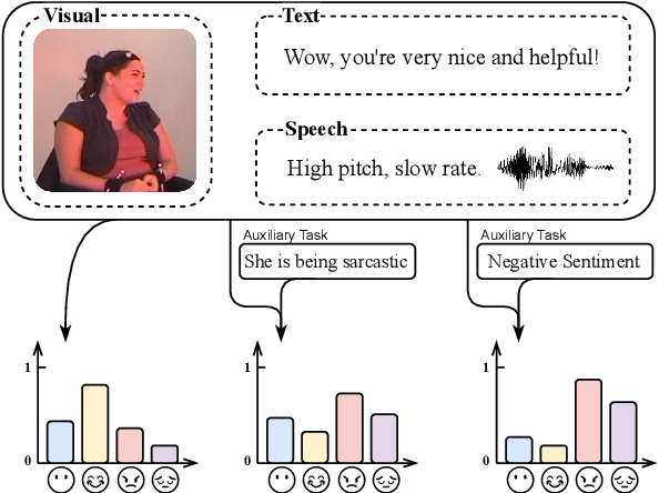 Figure 1 for Weakly-supervised Multi-task Learning for Multimodal Affect Recognition
