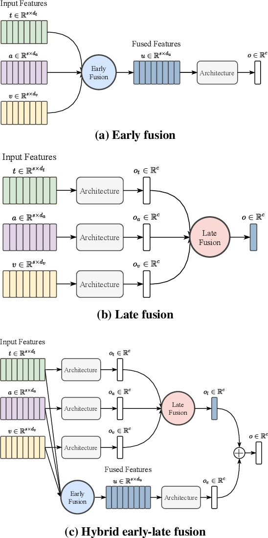 Figure 4 for Weakly-supervised Multi-task Learning for Multimodal Affect Recognition