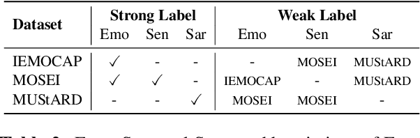 Figure 3 for Weakly-supervised Multi-task Learning for Multimodal Affect Recognition