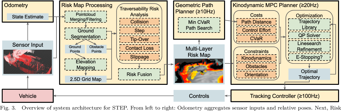 Figure 3 for STEP: Stochastic Traversability Evaluation and Planning for Safe Off-road Navigation