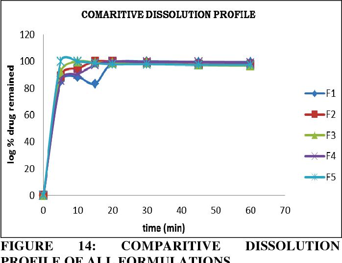 PDF] Different formulation batches : Formulation 1-Pure Drug