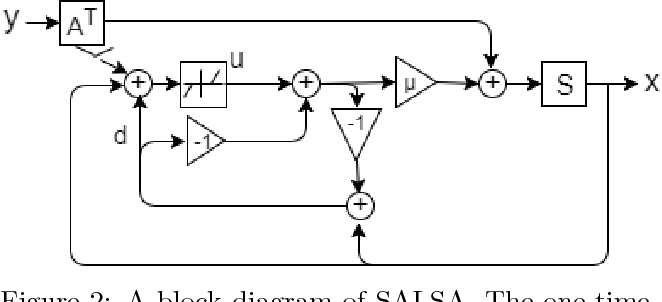 Figure 3 for LSALSA: efficient sparse coding in single and multiple dictionary settings