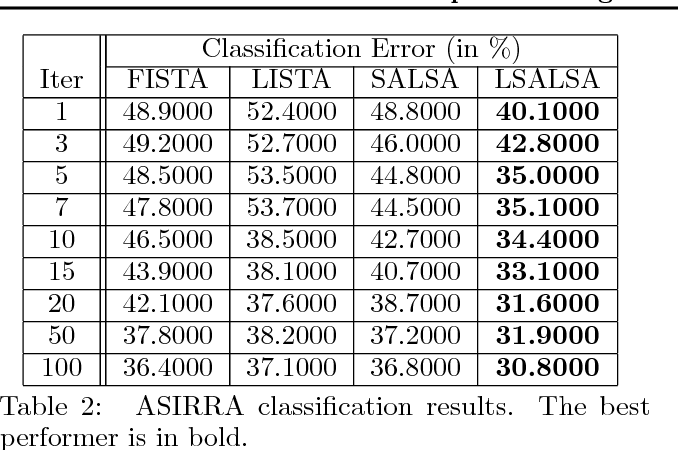 Figure 4 for LSALSA: efficient sparse coding in single and multiple dictionary settings