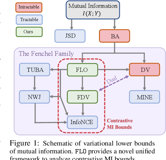 Figure 1 for Tight Mutual Information Estimation With Contrastive Fenchel-Legendre Optimization