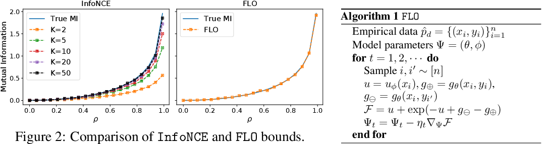 Figure 3 for Tight Mutual Information Estimation With Contrastive Fenchel-Legendre Optimization