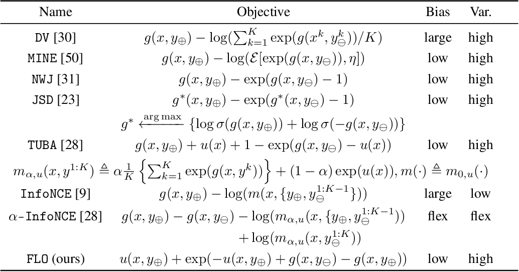 Figure 2 for Tight Mutual Information Estimation With Contrastive Fenchel-Legendre Optimization