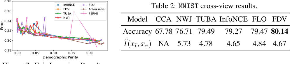 Figure 4 for Tight Mutual Information Estimation With Contrastive Fenchel-Legendre Optimization