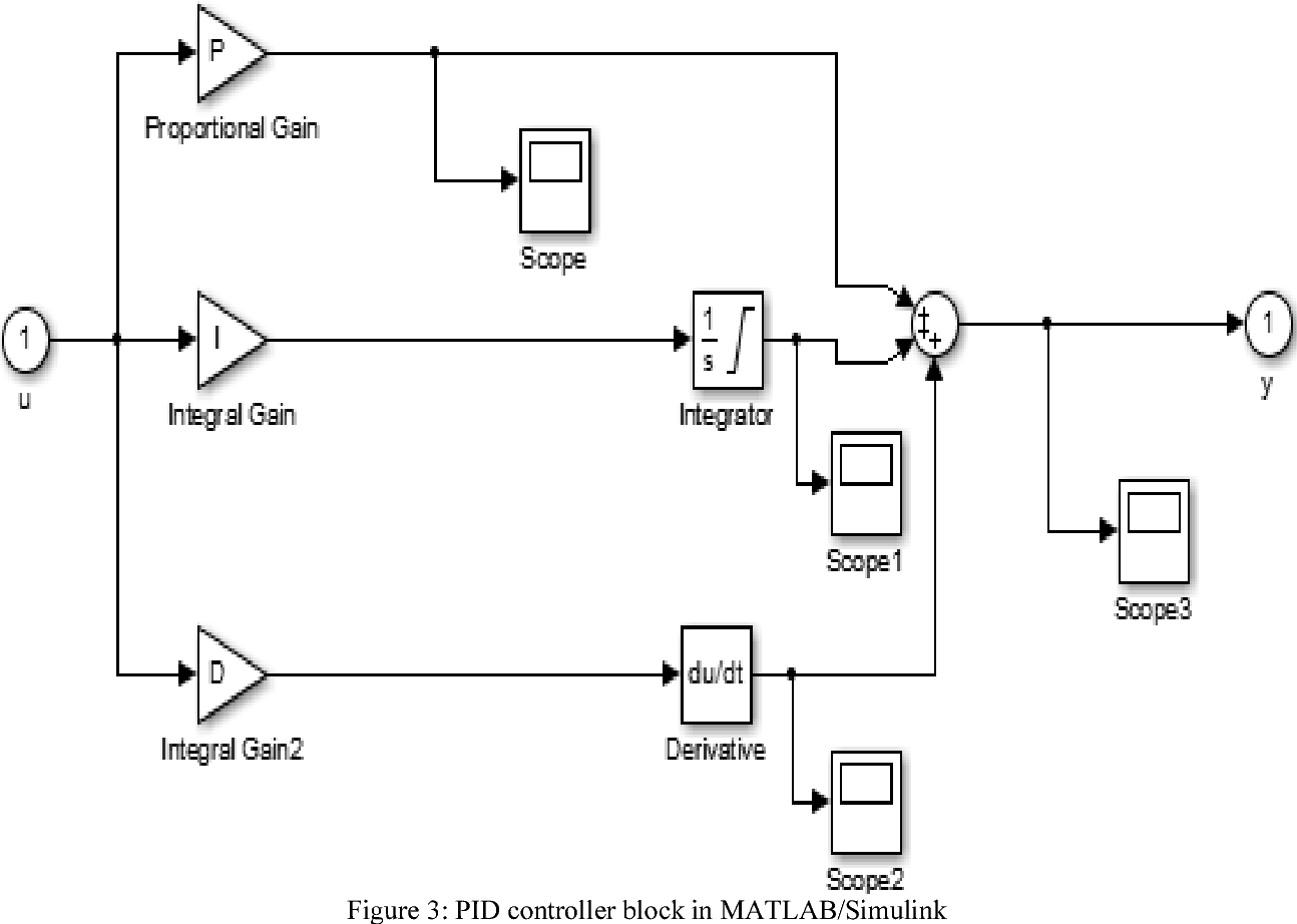 PDF] PID Voltage Control For DC Motor Using MATLAB Simulink and