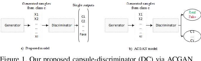 Figure 1 for Imbalanced Data Learning by Minority Class Augmentation using Capsule Adversarial Networks