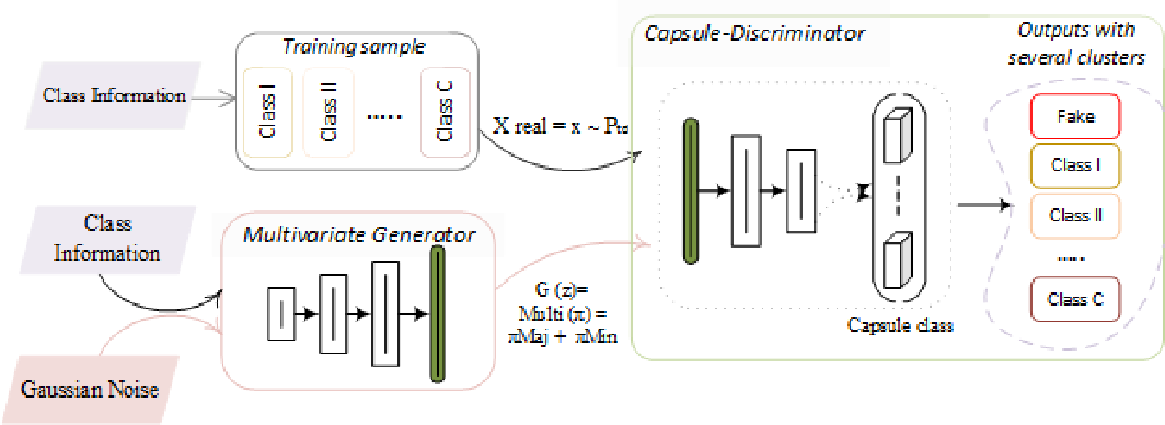 Figure 3 for Imbalanced Data Learning by Minority Class Augmentation using Capsule Adversarial Networks