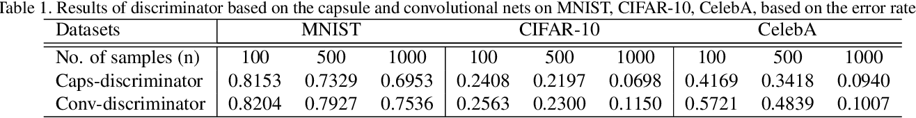Figure 2 for Imbalanced Data Learning by Minority Class Augmentation using Capsule Adversarial Networks
