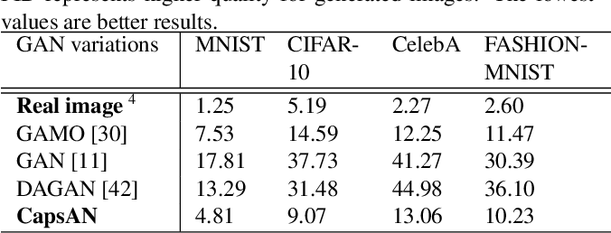 Figure 4 for Imbalanced Data Learning by Minority Class Augmentation using Capsule Adversarial Networks