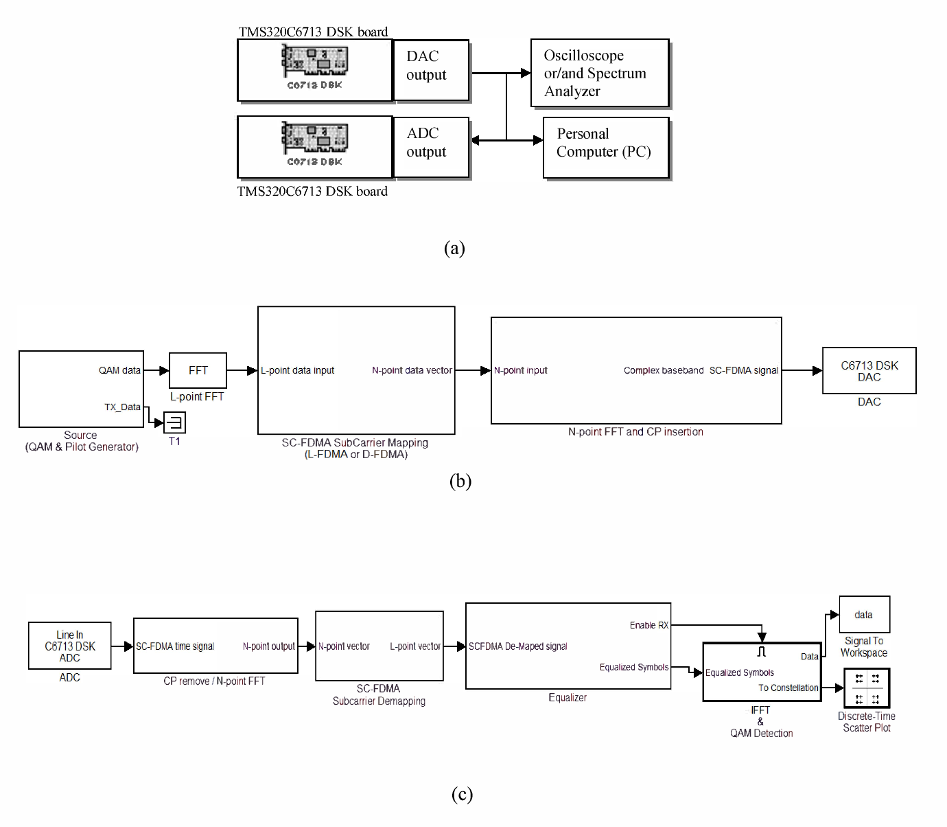 Figure 2 from An educational baseband SC-FDMA transceiver using