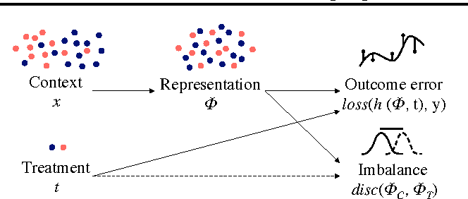 Figure 1 for Learning Representations for Counterfactual Inference