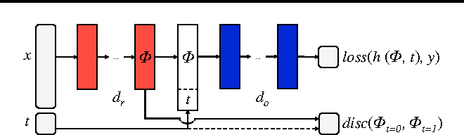 Figure 3 for Learning Representations for Counterfactual Inference