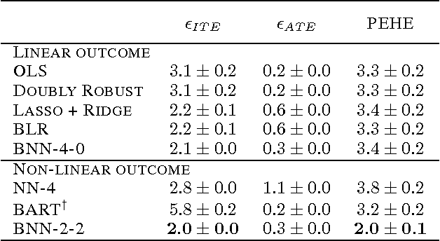 Figure 4 for Learning Representations for Counterfactual Inference
