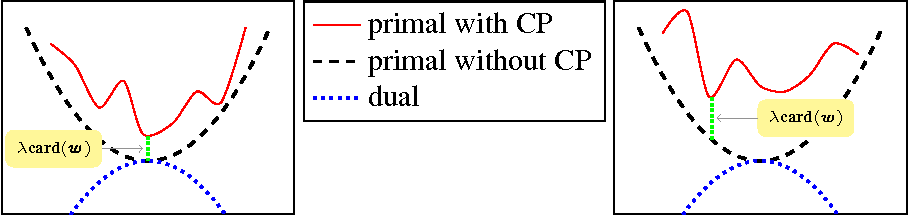 Figure 3 for Totally Corrective Boosting with Cardinality Penalization