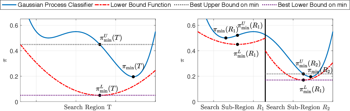 Figure 1 for Adversarial Robustness Guarantees for Gaussian Processes