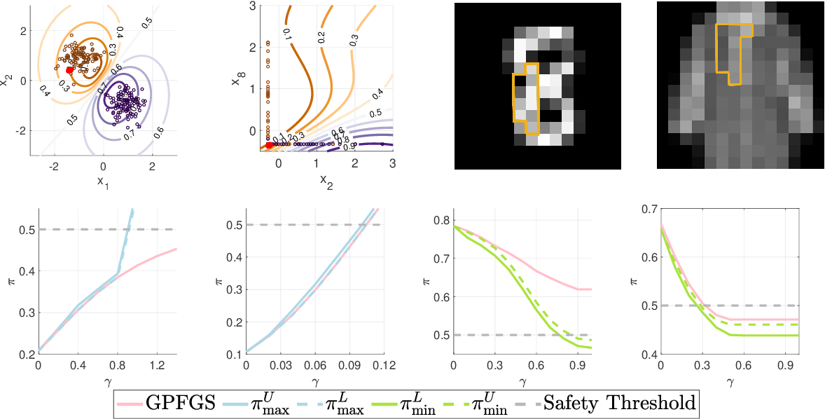 Figure 2 for Adversarial Robustness Guarantees for Gaussian Processes