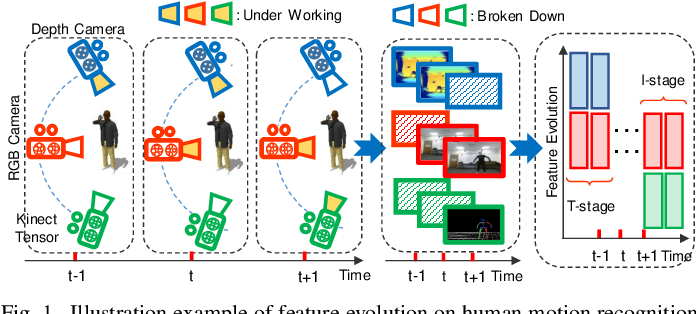 Figure 1 for Evolving Metric Learning for Incremental and Decremental Features