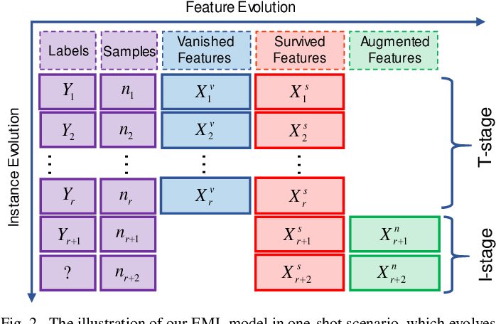 Figure 2 for Evolving Metric Learning for Incremental and Decremental Features