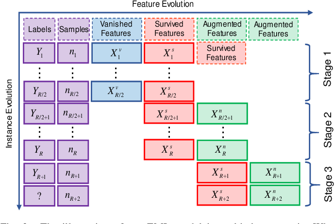 Figure 3 for Evolving Metric Learning for Incremental and Decremental Features