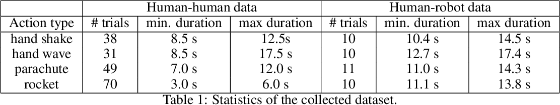 Figure 2 for Imitating by generating: deep generative models for imitation of interactive tasks
