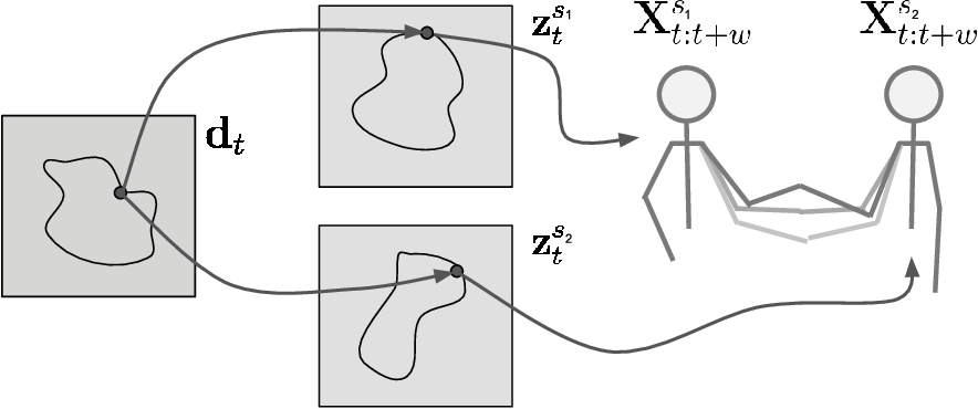 Figure 3 for Imitating by generating: deep generative models for imitation of interactive tasks