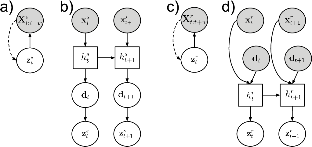 Figure 4 for Imitating by generating: deep generative models for imitation of interactive tasks
