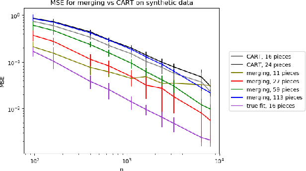Figure 2 for Efficient Algorithms for Multidimensional Segmented Regression