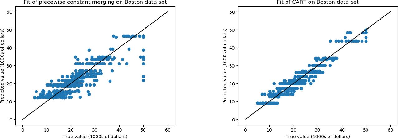 Figure 3 for Efficient Algorithms for Multidimensional Segmented Regression