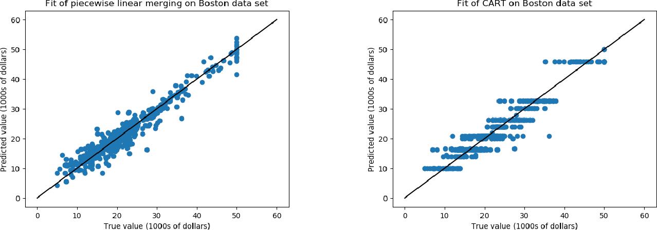 Figure 4 for Efficient Algorithms for Multidimensional Segmented Regression