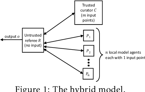 Figure 1 for The power of synergy in differential privacy: Combining a small curator with local randomizers