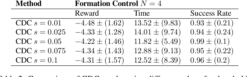 Figure 4 for Connectivity-driven Communication in Multi-agent Reinforcement Learning through Diffusion Processes on Graphs