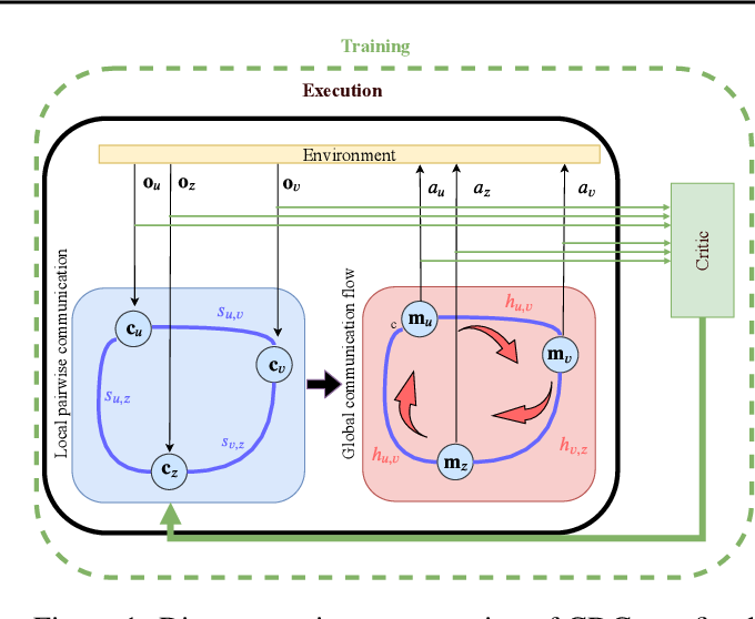 Figure 1 for Connectivity-driven Communication in Multi-agent Reinforcement Learning through Diffusion Processes on Graphs