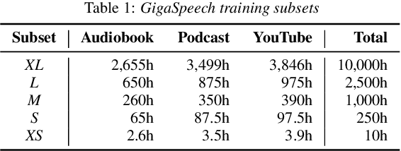 Figure 2 for GigaSpeech: An Evolving, Multi-domain ASR Corpus with 10,000 Hours of Transcribed Audio