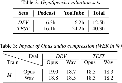 Figure 4 for GigaSpeech: An Evolving, Multi-domain ASR Corpus with 10,000 Hours of Transcribed Audio