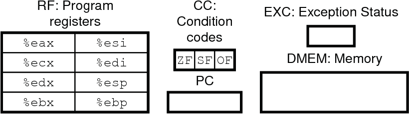 Figure 2 From Term Level Verification Of A Pipelined Cisc