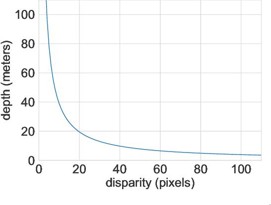 Figure 3 for Pseudo-LiDAR++: Accurate Depth for 3D Object Detection in Autonomous Driving