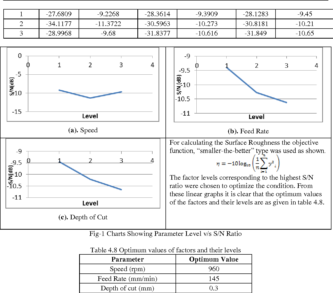 Application of taguchi method for optimization of process table 48 pooptronica