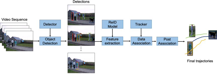 Figure 1 for 1st Place Solution to ECCV-TAO-2020: Detect and Represent Any Object for Tracking